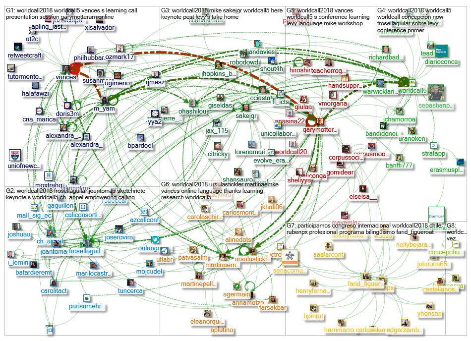 worldcall2018_worldcall5_graph